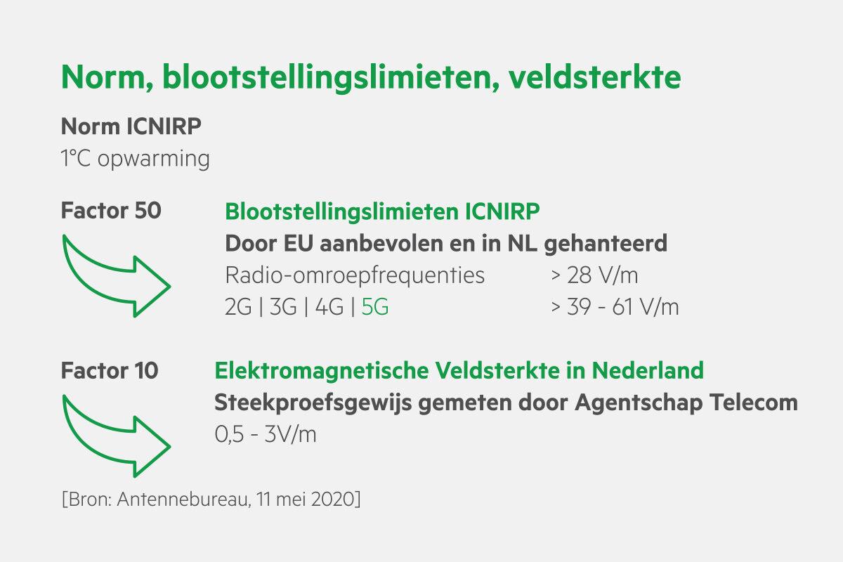 ICNIRP NL