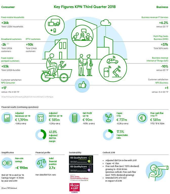 Infographip Kwartaal3 2018