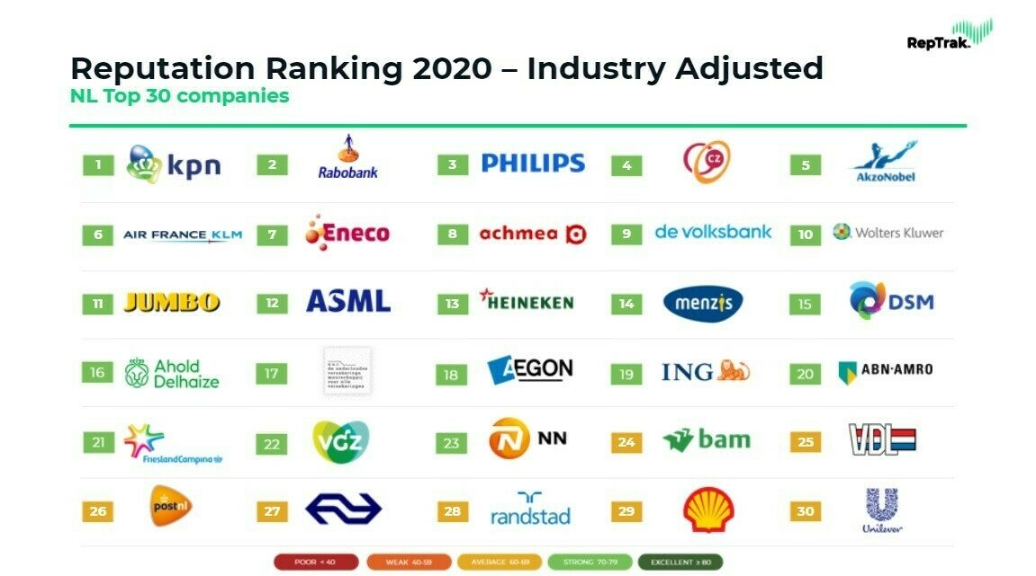 Rep ranking industry