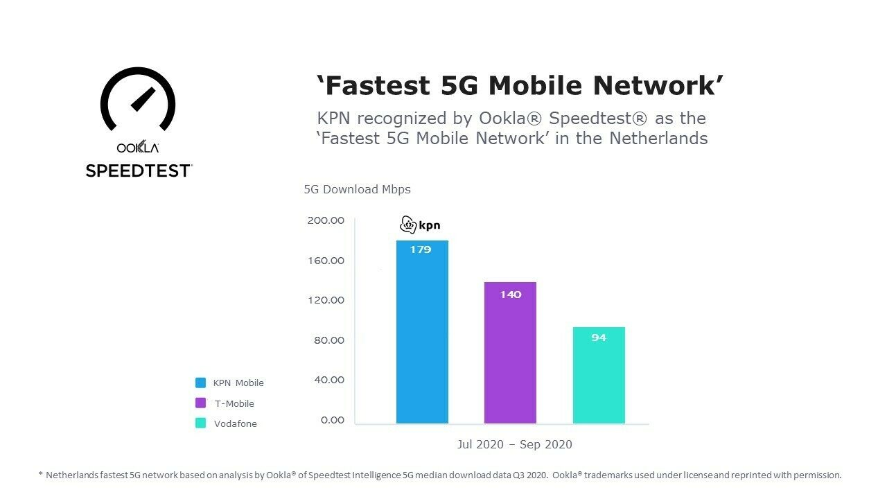 Ookla Fastest 5 G Mobile Network