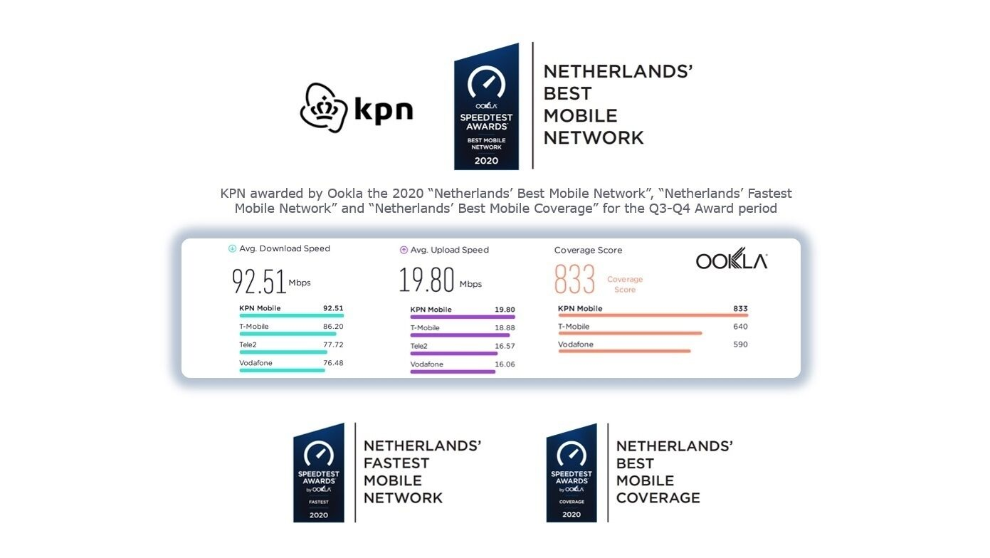 Ookla KPN Netherlands Best Mobile Network 2020