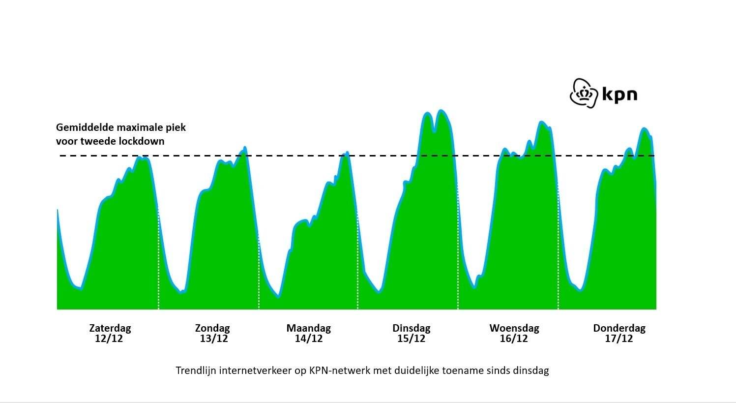 Trendlijn internetverkeer kpn