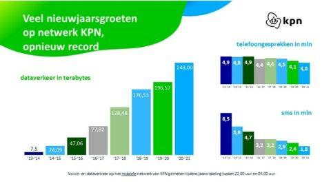 KPN Infographic Jaarwisseling 2020 2021