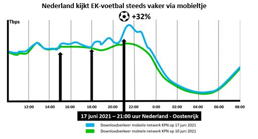 Nederland kijkt EK voetbal via mobiel