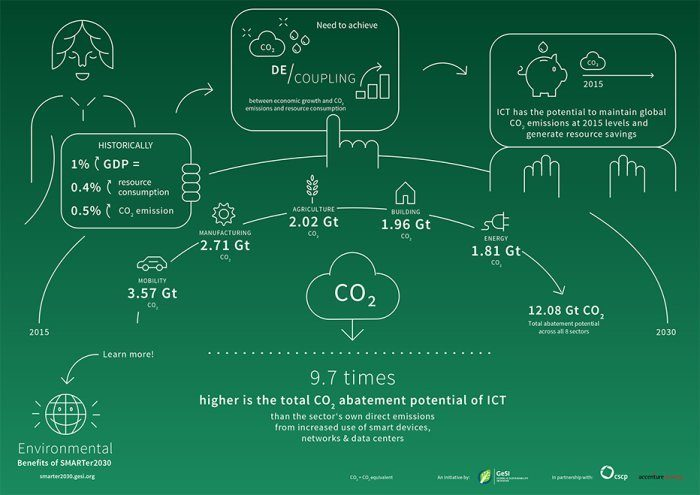 Environmental Infographic 700X495