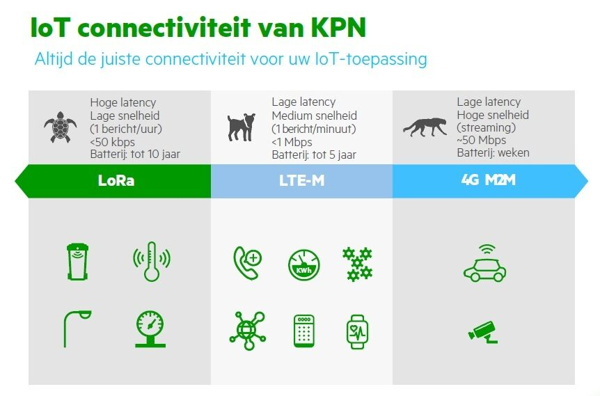 Kpn Io T Connectiviteit